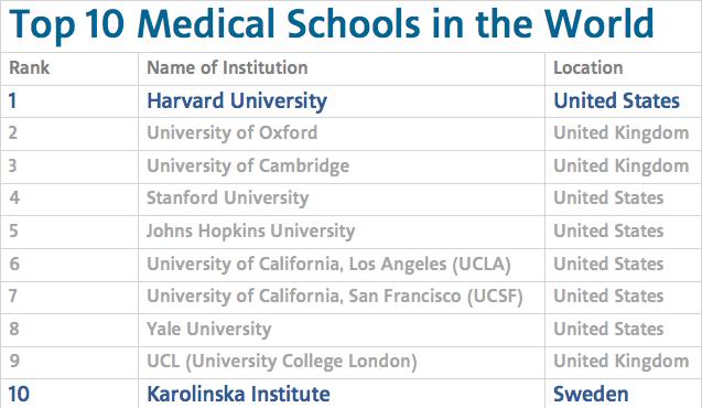 Top 10 medisinske universiteter i verden (kilde: Topuniversities.com)